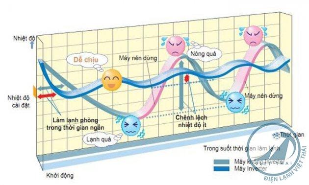 may-lanh-inverter (3).